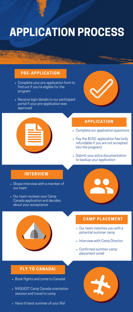 Canada Application Infographic - Nyquest Camp Process 1